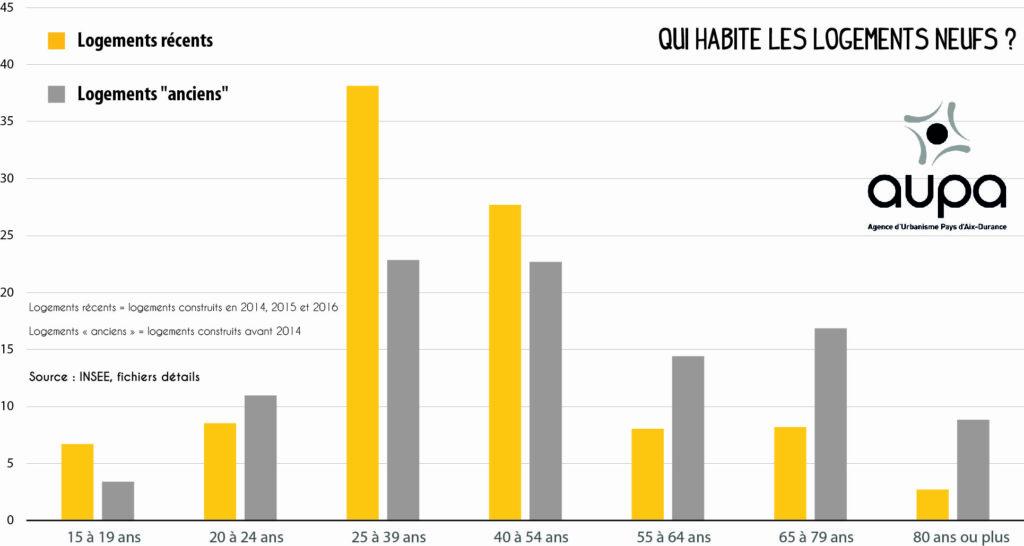 Aix 2030 - graphique Profil habitant neuf