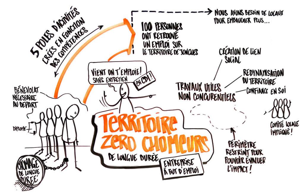 dessin de Nicolas Gros - conversation des futurs