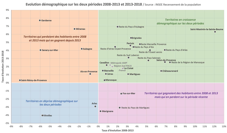 Graphique à double entrées - croissance démographique 2013-2018
